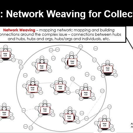 Network Weaving for Collective Impact
